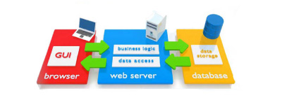 Internet Management System malaysia